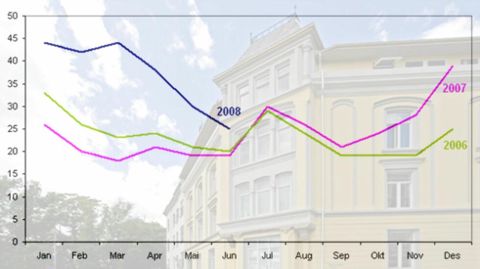 OMSETNINGSTID: Her ser du hvor mange dager det i snitt tar å selge en bolig i 2008 i forhold til i fjor og 2006. (Foto: DNB Nor Eiendom / Graf: Kim Jansson)