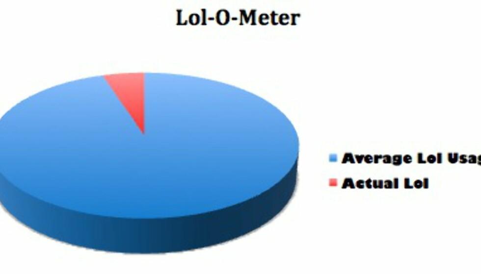 Glem LOL - her er Loi