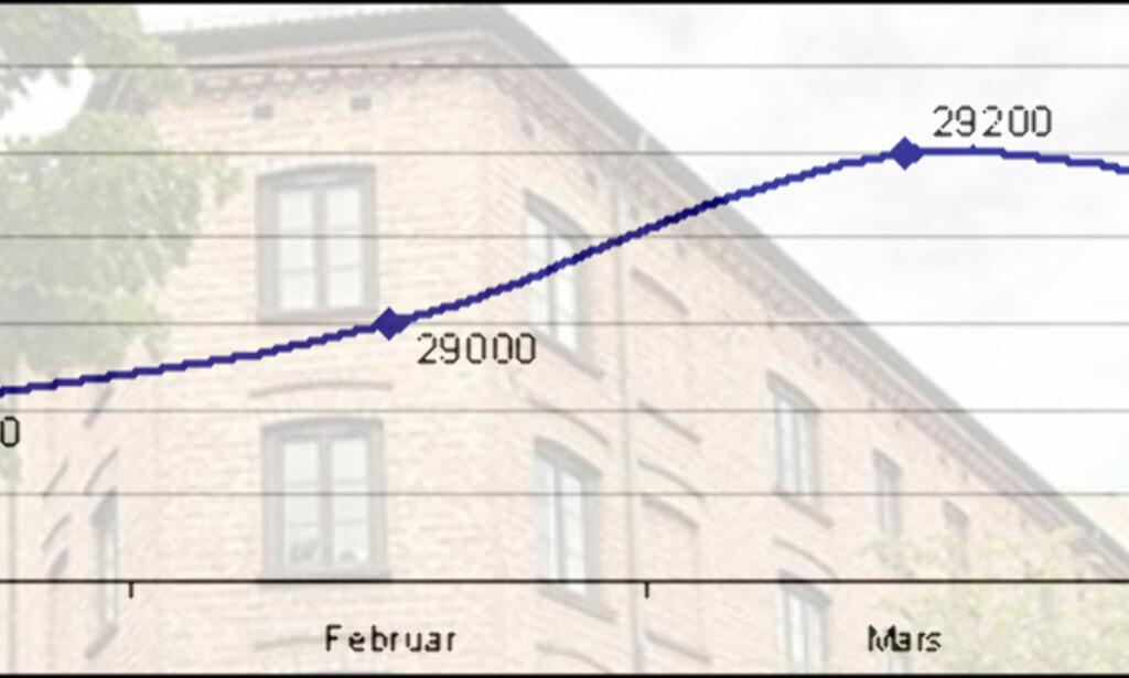 PRIS PÅ LEILIGHETER: Så mye koster 1 kvadratmeter bolig i snitt her i landet. 2008 startet med en prisvekst på 2,1 prosent fra desember til januar, mens prisene gikk så vidt ned fra mars til april. Tallene er hentet fra Norges Eiendomsmeglerforbunds nettsider. Illustrasjonsfoto: Notar. Graf: DinSide.no