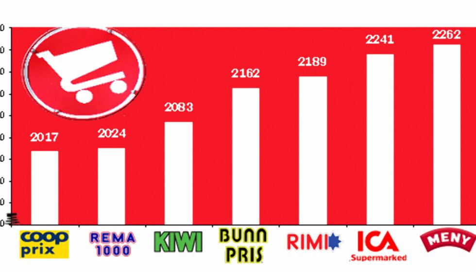 Her ser du en oversikt over totalprisene på DinSides handlekurver de tre siste månedene. Coop Prix og Rema 1000 kommer best ut. NB: Skalaen er kuttet, slik at prisforskjellene skal komme tydligere frem.