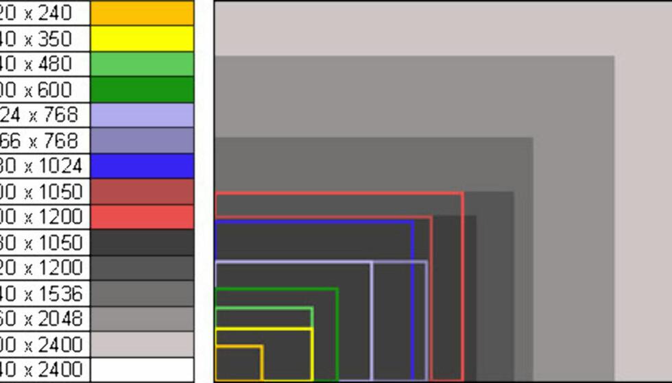 Altfor smått på LCD?