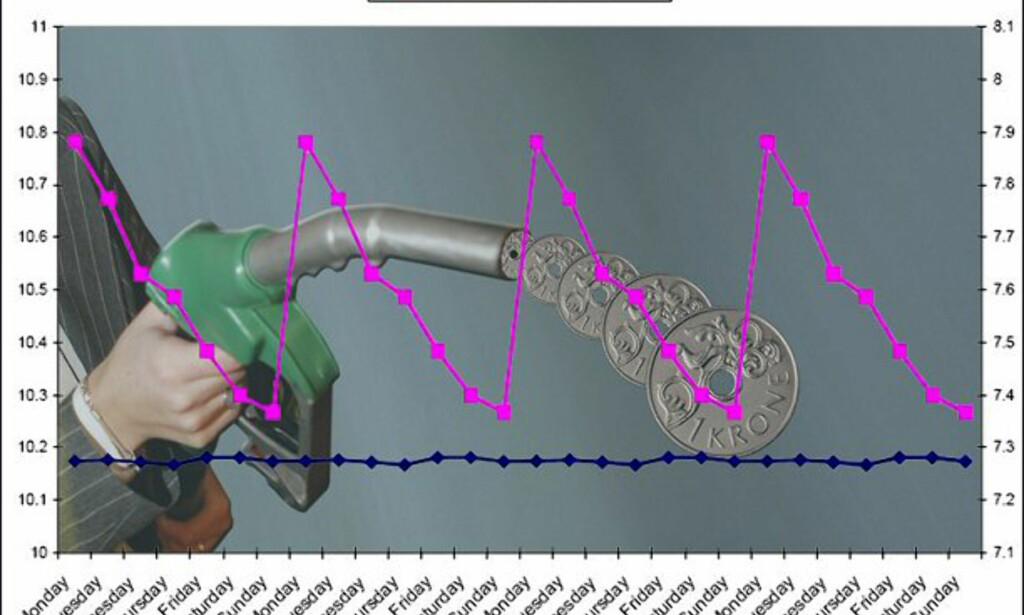 Slik svinger prisene i løpet av uken, ifølge NHH-forskningsrapporten: Gasoline prices jump up on Mondays: An outcome of aggressive competition?