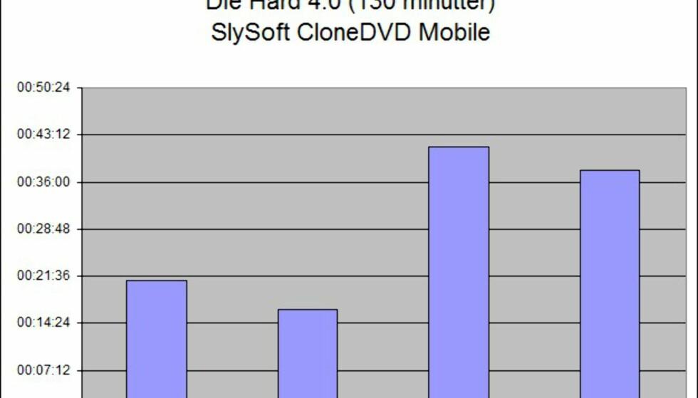 Videokompresjon, avspilling og ytelsestall i XP