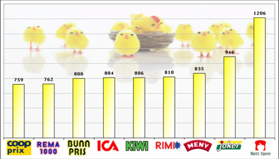 Søylediagrammet viser totalprisen for utvalgte varer i DinSides påske-handlekurv. Coop Prix og Rema 1000 er billigst, mens Joker og Rett Hjem er dyrest. Klikk på grafikken for spesifisert pristabell.  Foto: Colourbox.com / Grafikk: Kim Jansson