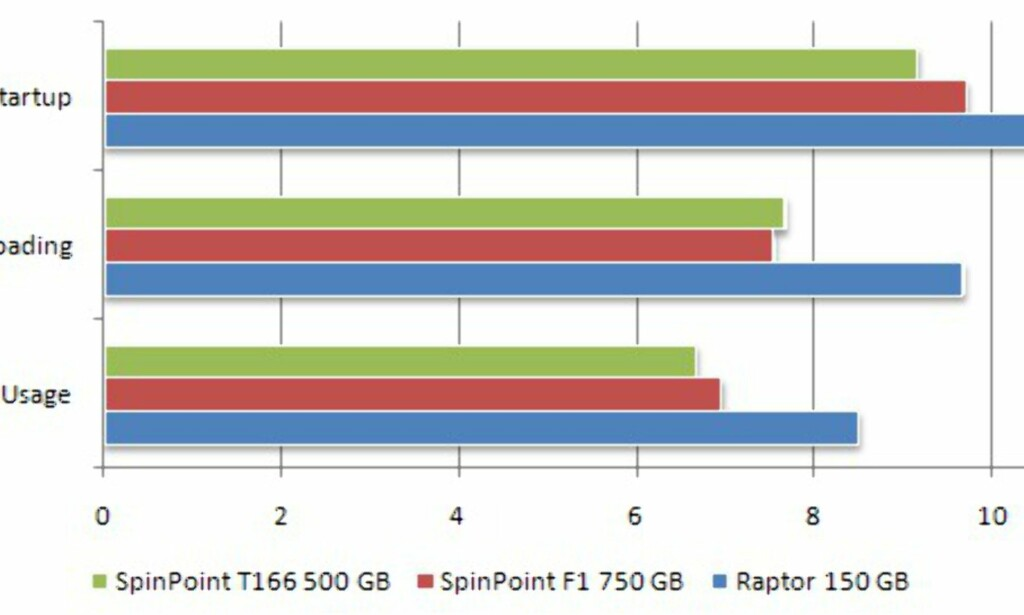 image: Samsung SpinPoint F1 750GB
