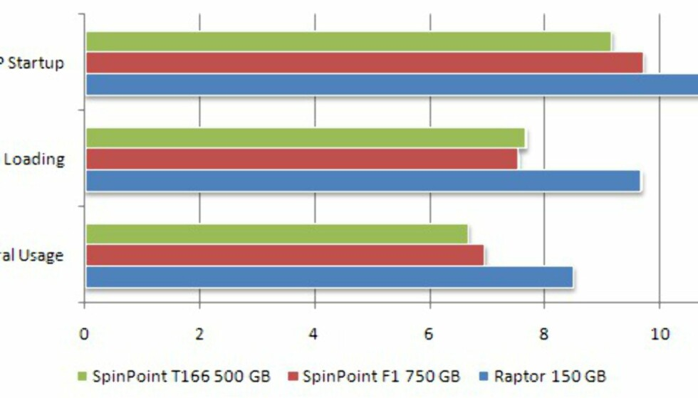 Samsung SpinPoint F1 750GB