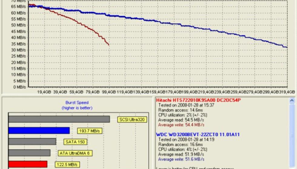 7200 vs. 5400 RPM