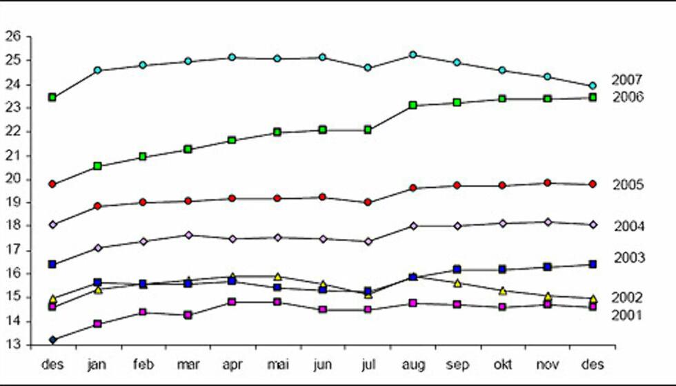 Gjennomsnittlig pris per kvadratmeter, 2001-07. Månedstall i 1.000 kroner. Gjenngitt med tillatelse fra Norges Eiendomsmeglerforbund.