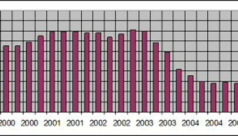 Studielånsrenten fra 1997 - 2007. Vi er ennå et stykke fra toppen i 1999. Kilde: Norsk Studentunion