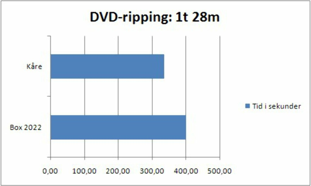 image: Ripping av DVD og CD