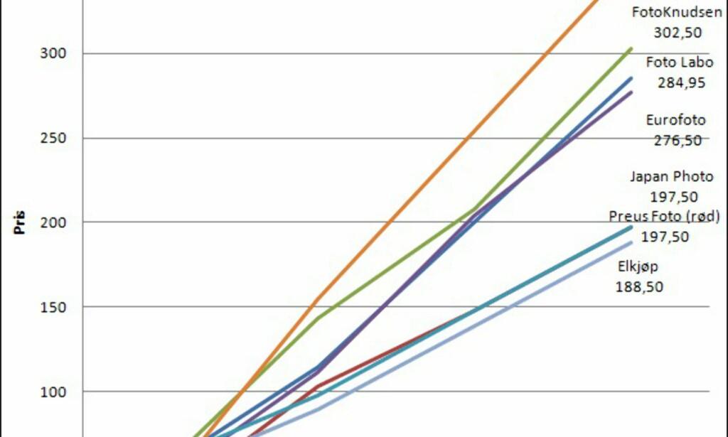 image: Se de store prisforskjellene!