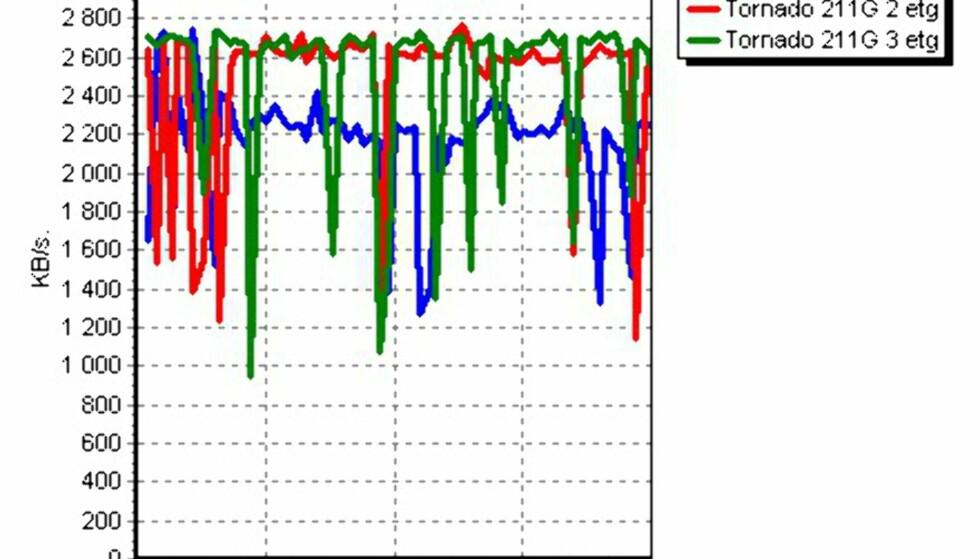 108 Mbit trådløst oppdatert