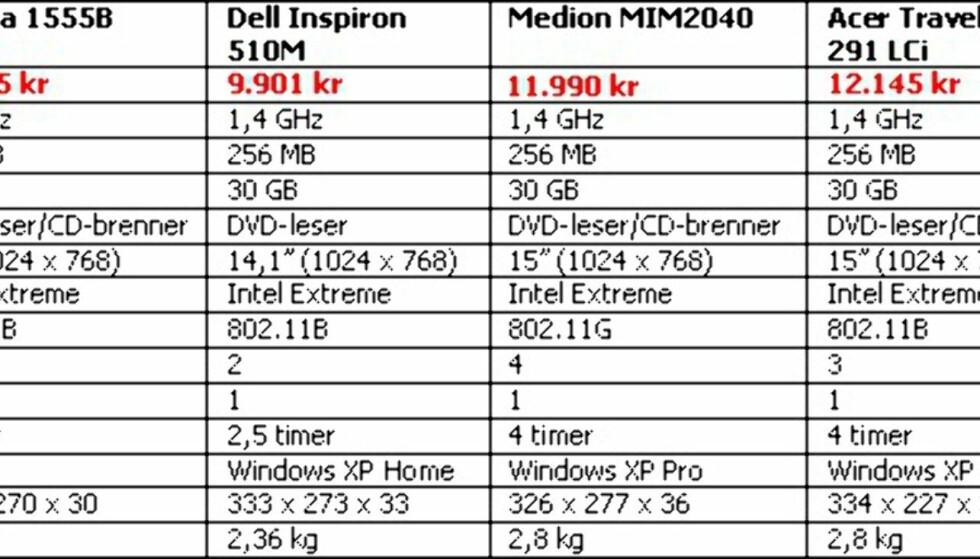 Klikk på tabellen for større versjon