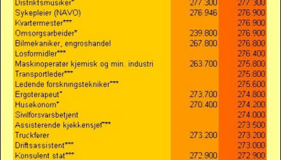 250 - 300.000 kroner