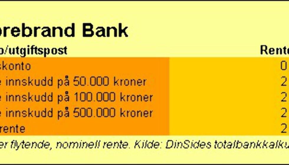 Storebrand Bank
