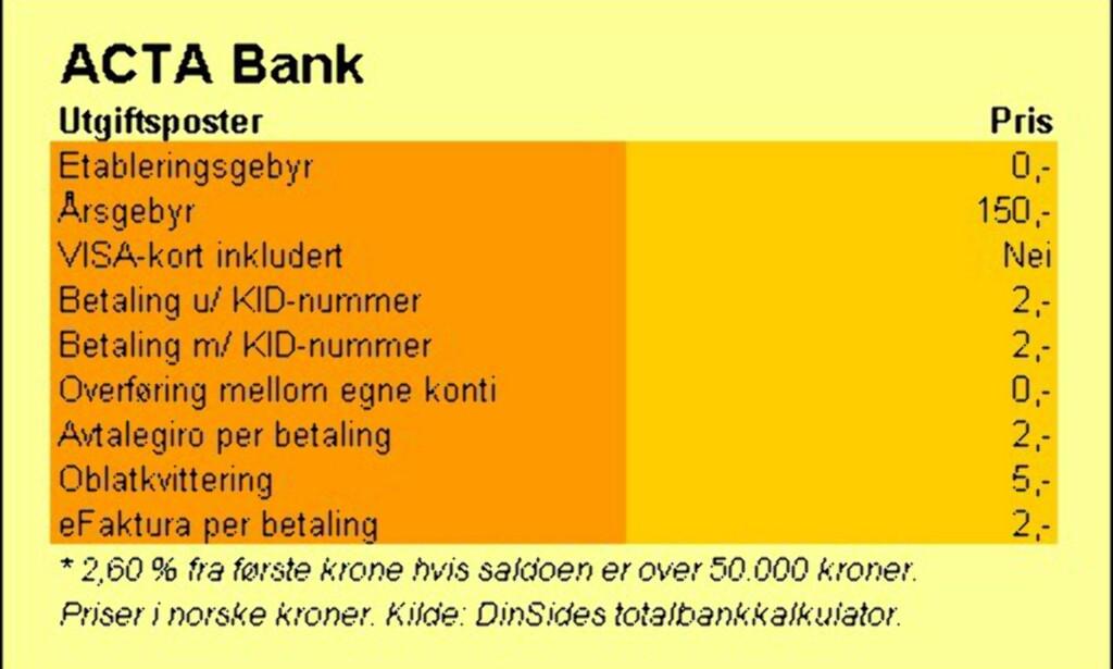 image: Acta Bank
