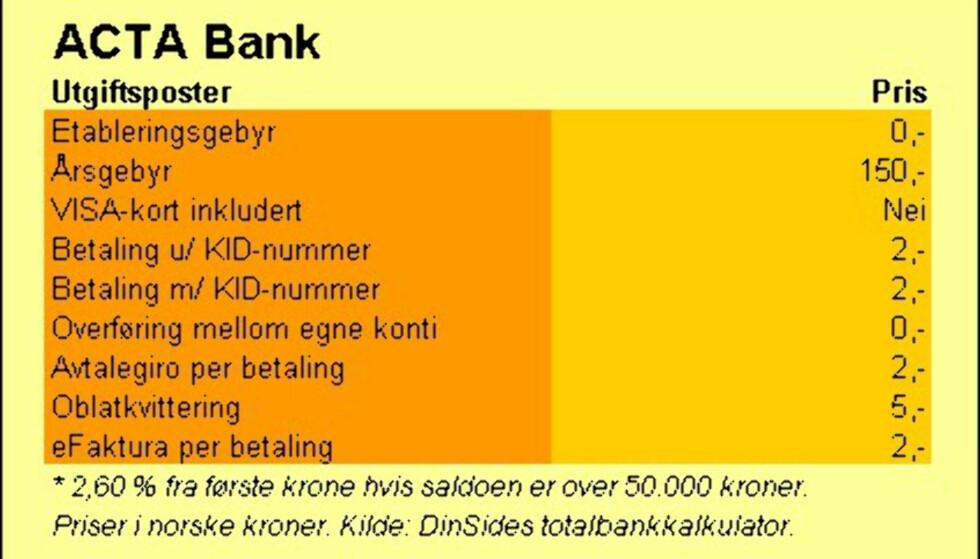 Acta Bank