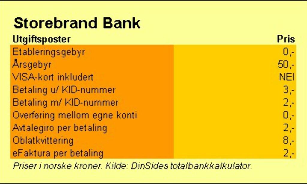 image: Storebrand Bank