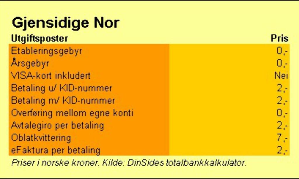 image: Gjensidige Nor Sparebank