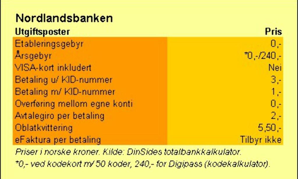 image: Nordlandsbanken