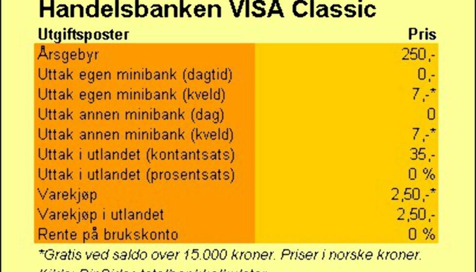 Handelsbanken (VISA Classic)