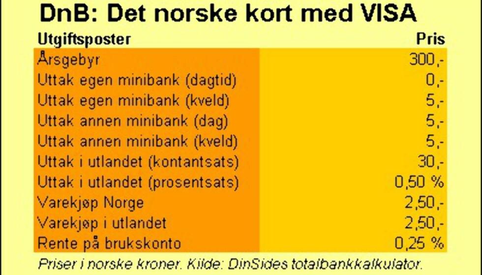 DnB (Det norske kort)
