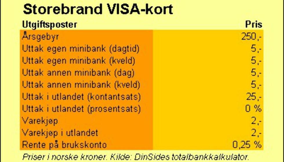 Storebrand Bank (VISA-kort)