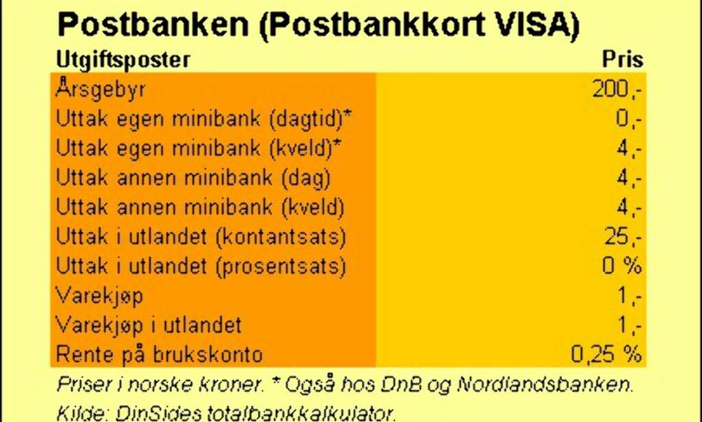 image: Postbanken (VISA-kort)