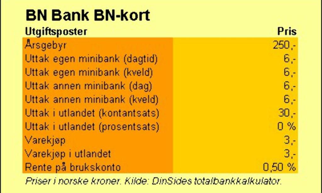 image: BN Bank (BN-kort)