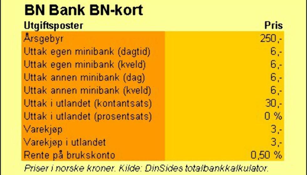 BN Bank (BN-kort)