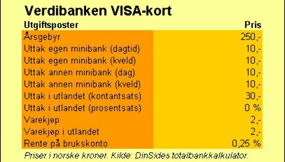 Verdibanken (VISA-kort)