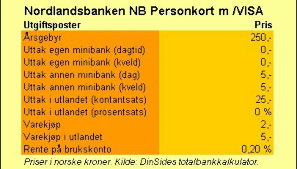 Nordlandsbanken (NB Personkort)