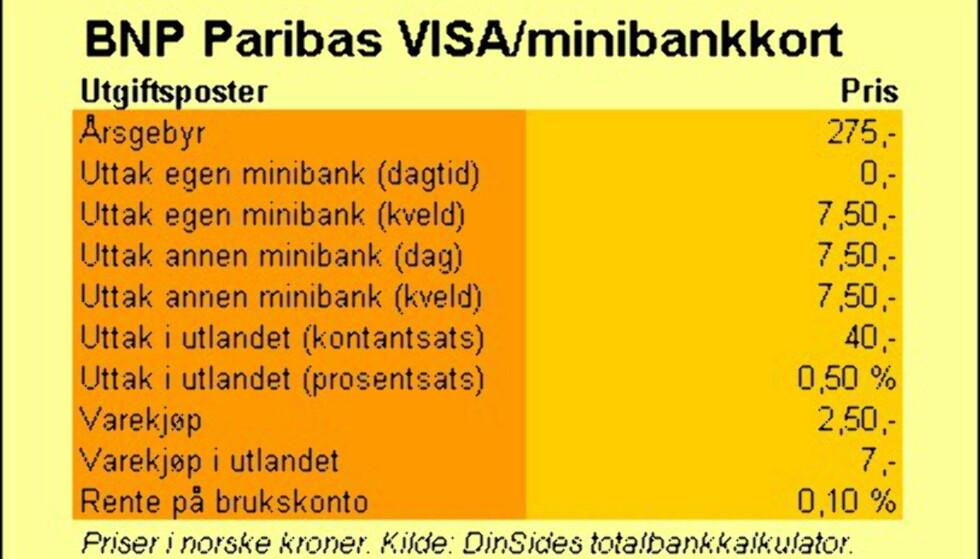 BNP Paribas (VISA-kort)