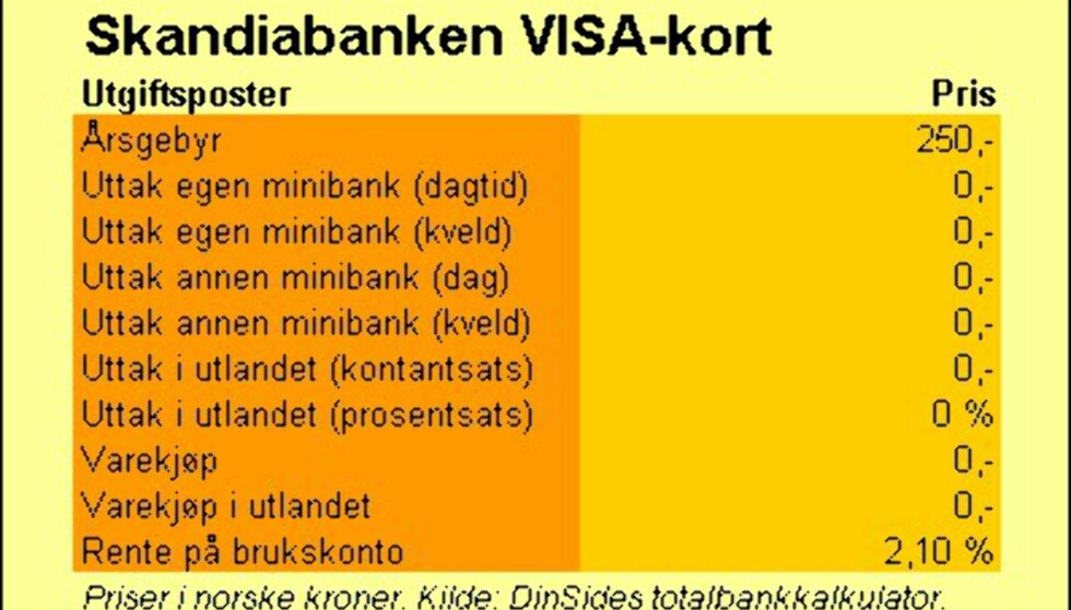 Skandiabanken (VISA-kort)