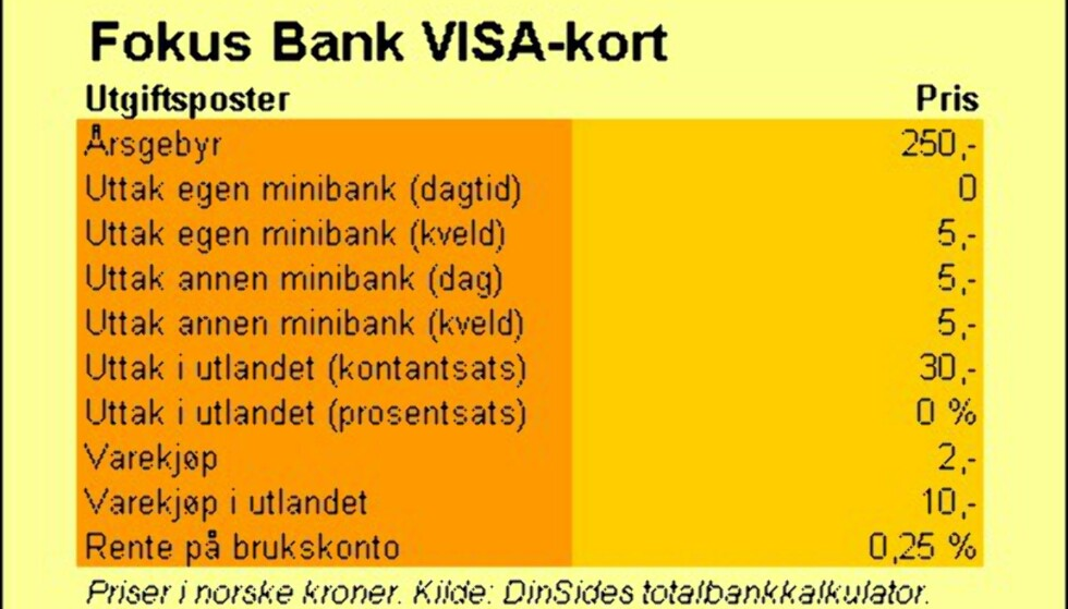 Fokus Bank (VISA-kort)