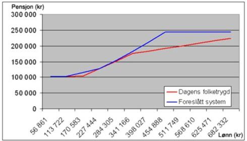 Enslig pensjonist,jevn inntekt i 43 år. Intervallene for lønn er beregnet etter folketrygdens grunnbeløp i dag 1G=58.861 kroner) Kilde: Pensjonskommisjonen.