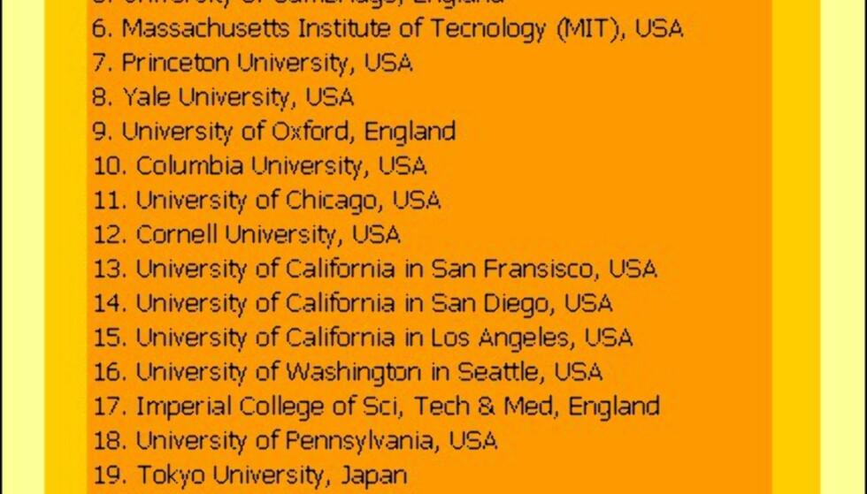 """Verdens """"beste"""" universiteter"""