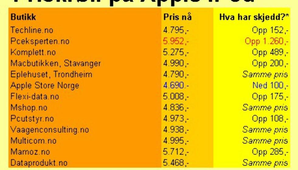 iPod-prisene i dag kontra før jul
