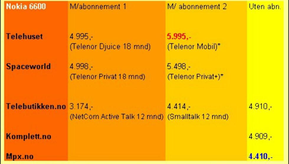 Nokia 6600 med og uten abonnement