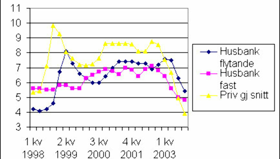 Kolonnen til venstre: Prosent rente. Rentetallene er fra Husbanken, mens tallene for privatrenter er fra Cicero Informasjon.