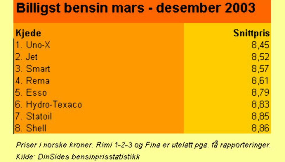 Bensinprisene fra mars til desember 2003