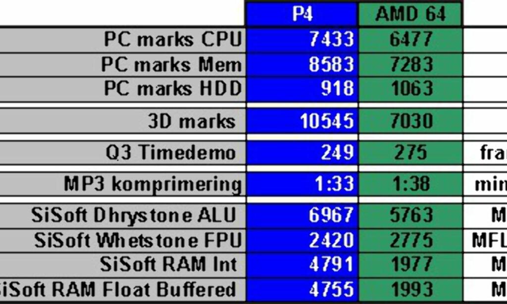 image: MINITEST: Packard Bell med Athlon 64
