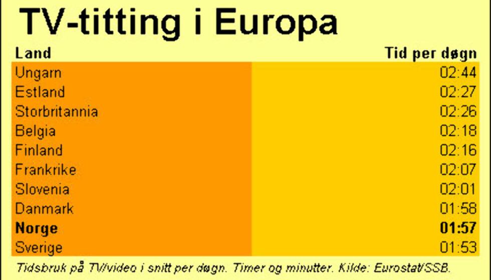Tabell: TV- og videotitting i Europa