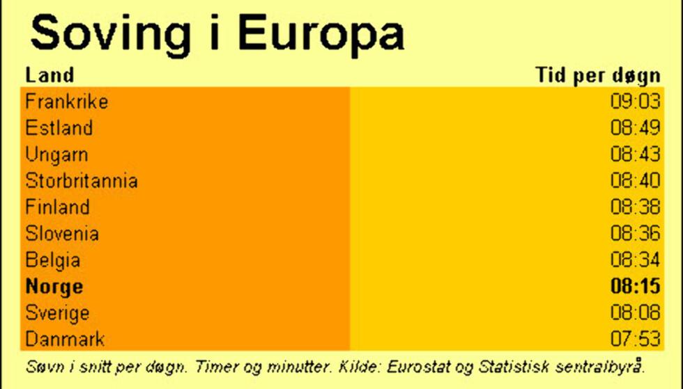 Tabell: Soving i Europa