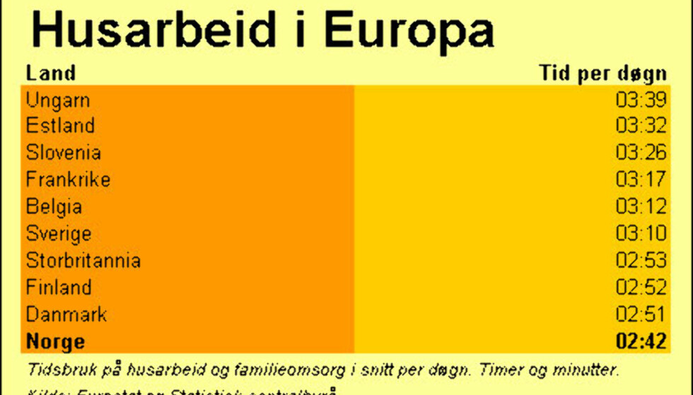Tabell: Husarbeid i Europa