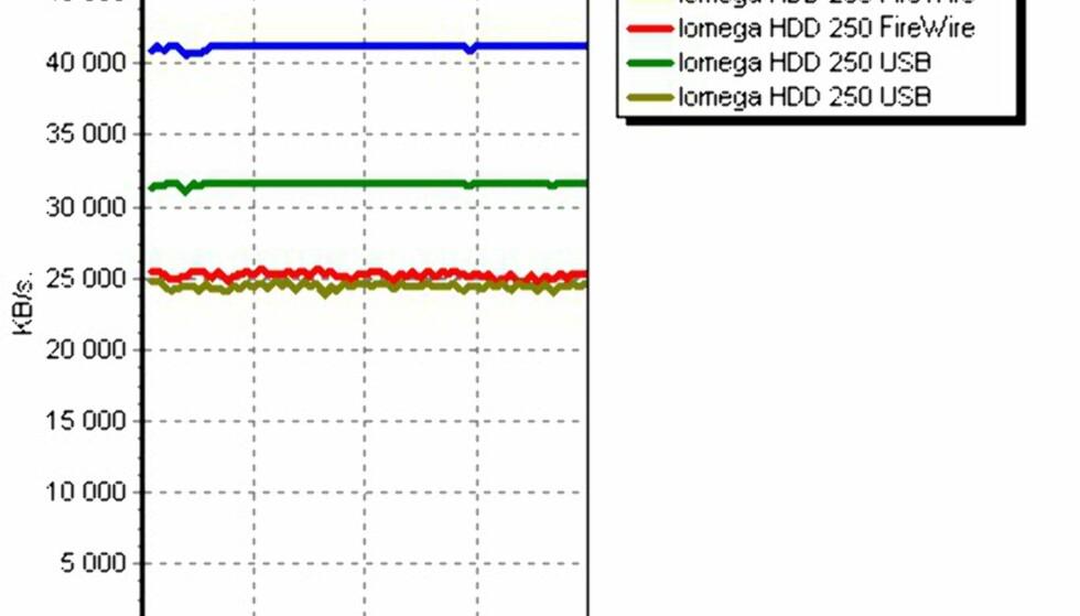 TEST: Iomega HDD 250 GB ekstern harddisk