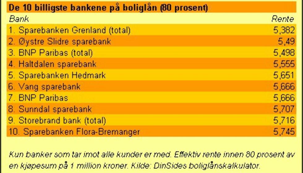 De 10 billigste bankene(80 prosent)