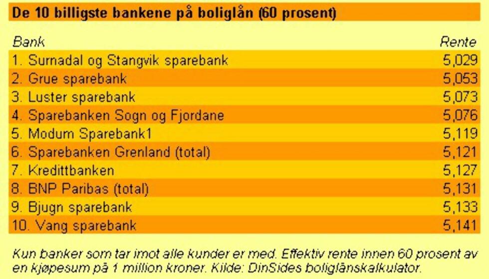 De 10 billigste bankene(60 prosent)
