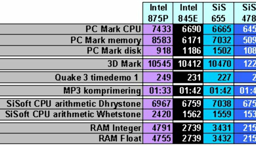 Intel 875P - flaggskipet