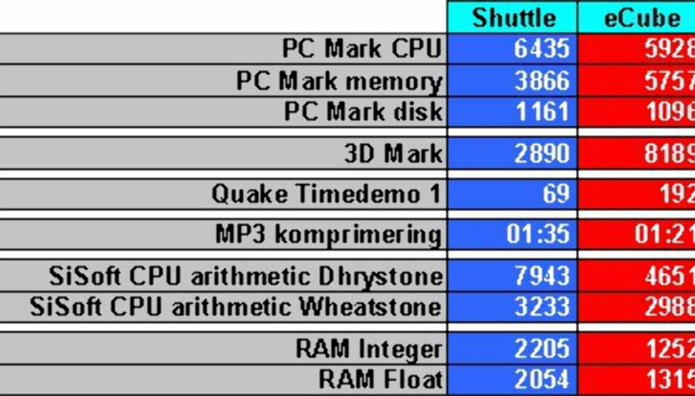 MiniPC som multimediasenter